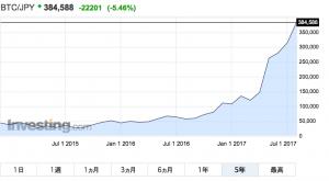 ビットコイン 価格チャート